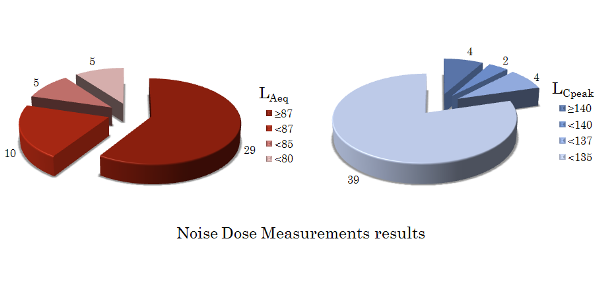 Noise dose measurements results