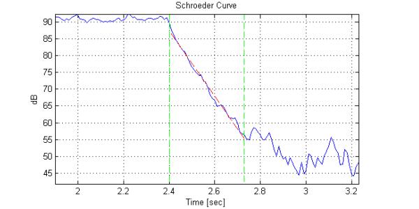 schroeder_curve