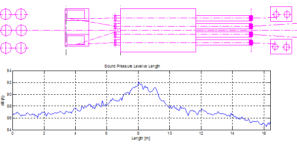 Sound pressure level - Length