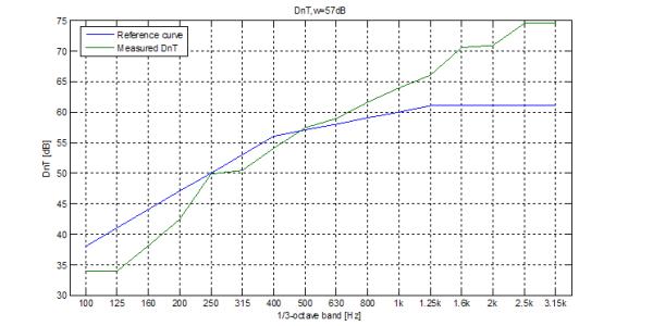 DnTw curve