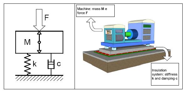 Machine vibration model