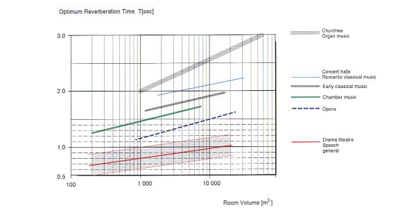 Optimum reverberation time