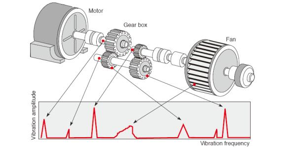 Machine fault prediction using vibration measurements